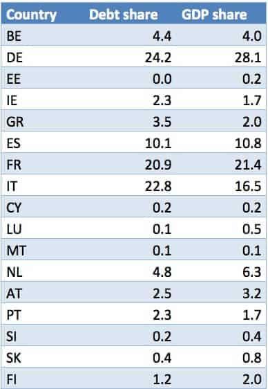 p2, basket eurobond