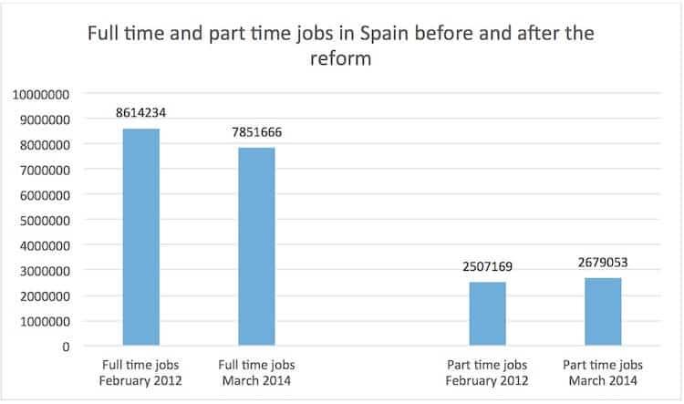 1, labour market reform