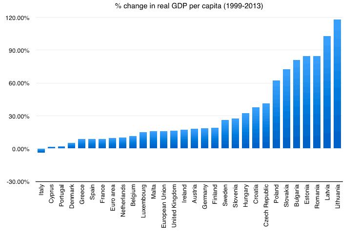 Decline In Europe