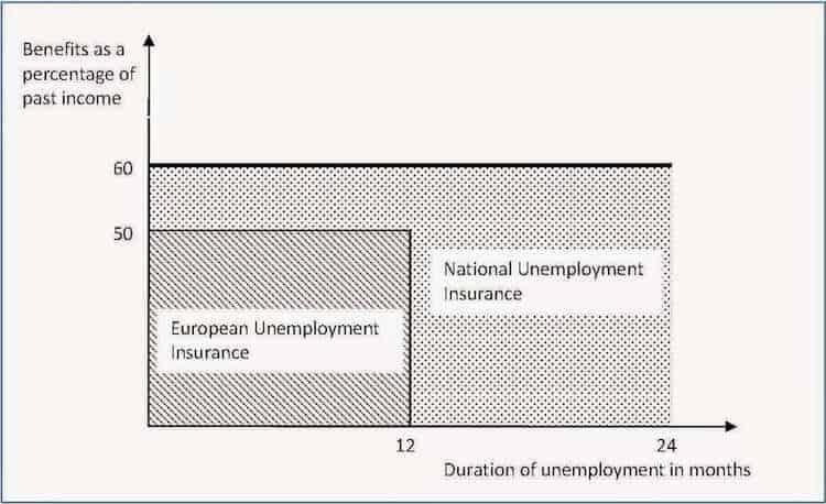 p1, European Unemployment Insurance