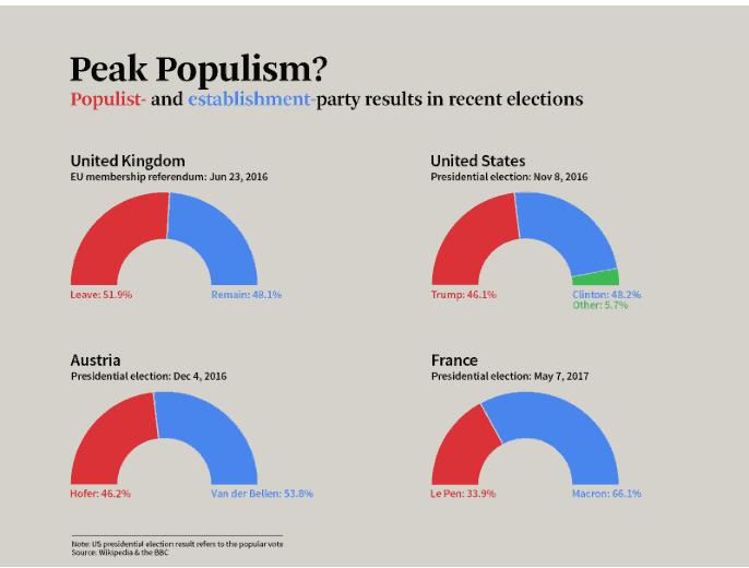 Has Populism Peaked? – Philippe Legrain