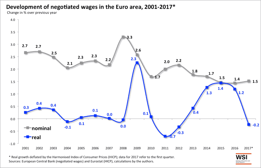 Why Wont Wages In Europe Rise As They Should Social Europe