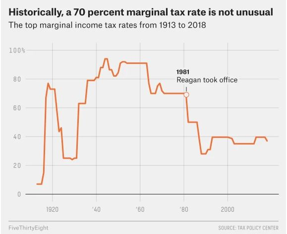 Why Top Rates Of Income Tax Should Be Much Higher Simon Wren Lewis