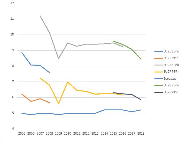 EU-wide inequality