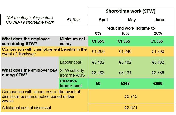 short-time work Austria