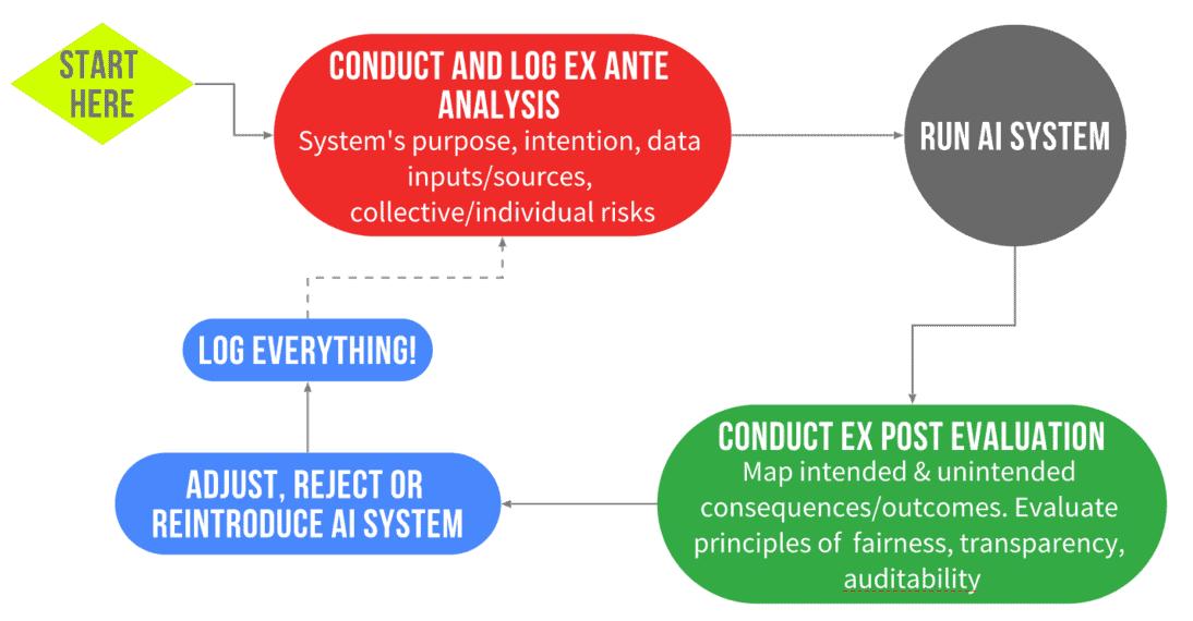 algorithmic systems