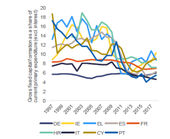 EU fiscal framework, fiscal rules, Maastricht rules, Stability and Growth Pact