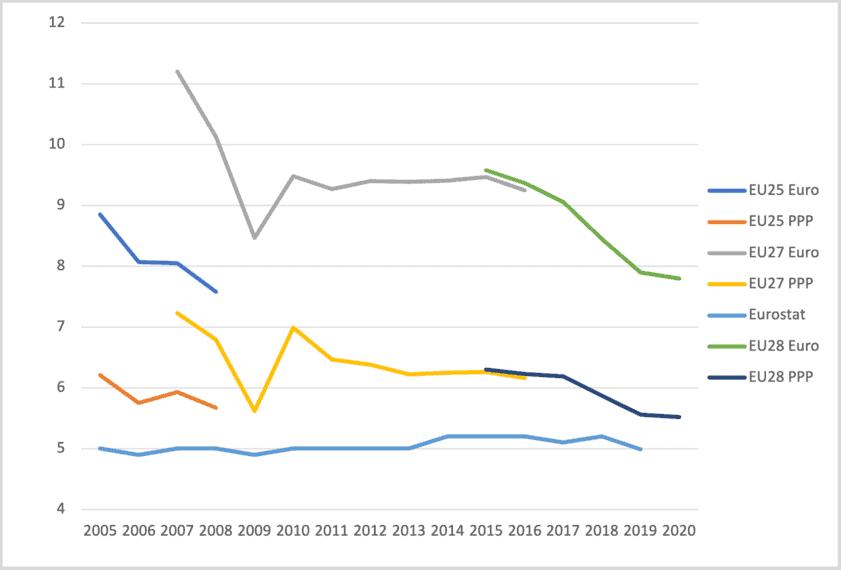 Europe-wide inequality,EU-wide inequality