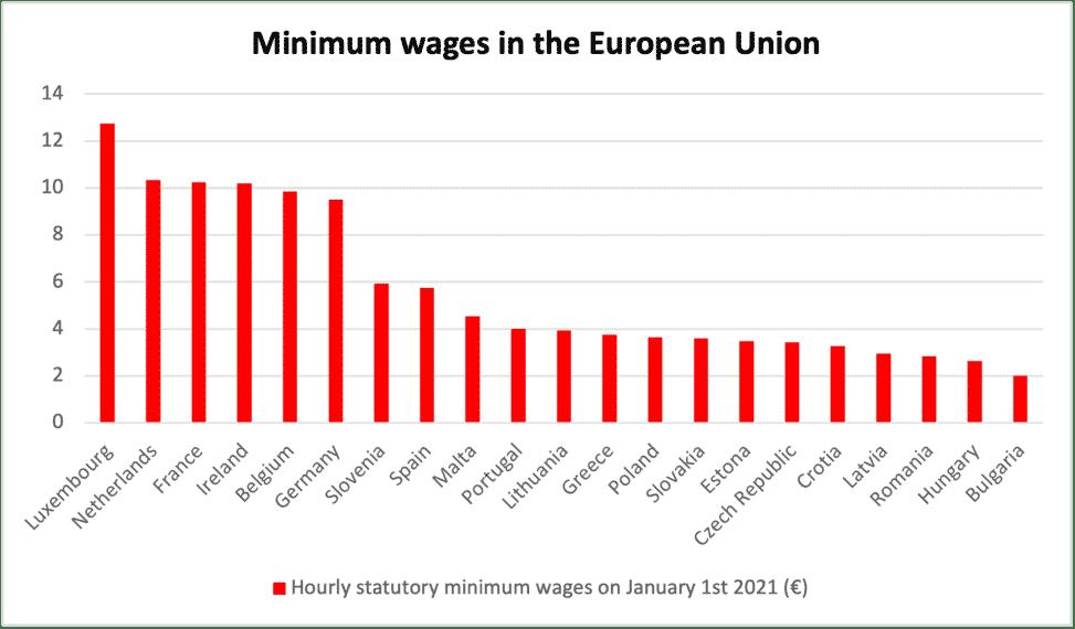 minimum wages directive,directive on minimum wages